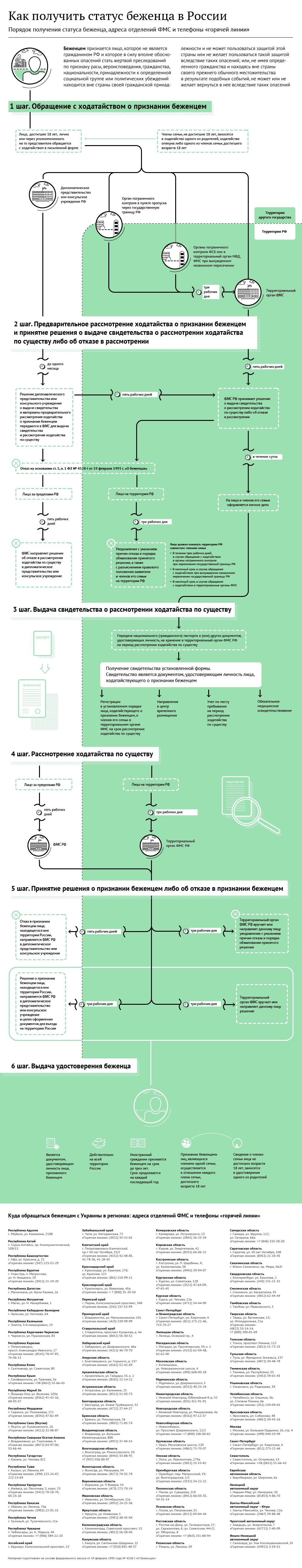Закон об упрощенной схеме получения гражданства для украинцев