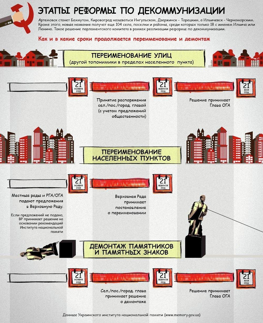 Этапы реформы по декоммунизации
