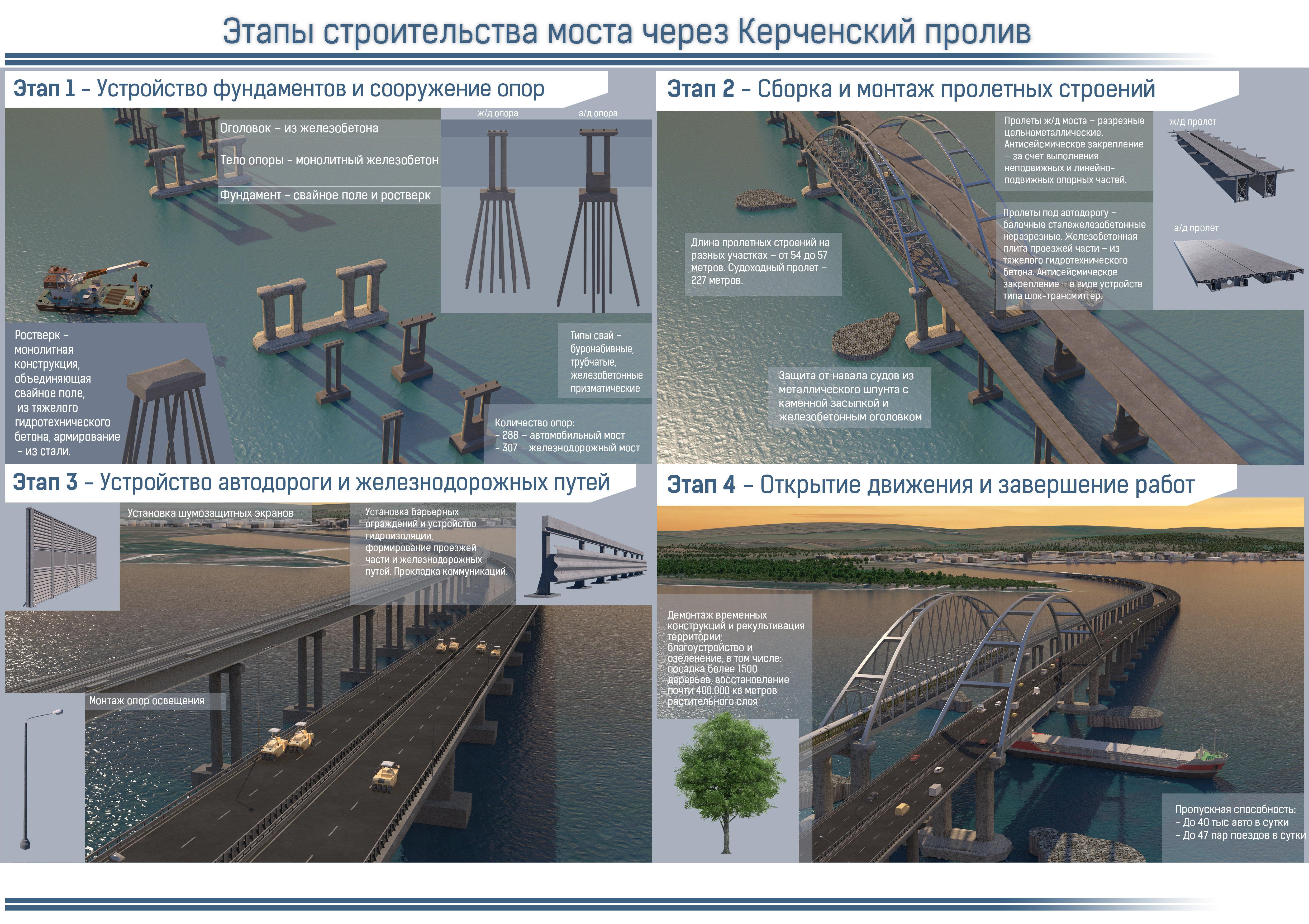 Как строят мост через керченский пролив сегодня