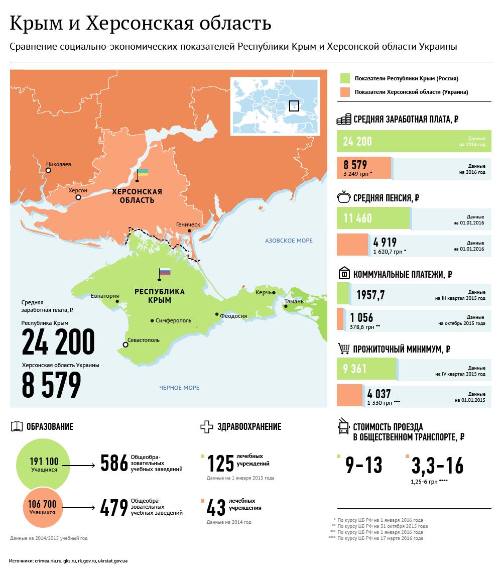 Сравнение показателей Крыма и Херсонской области Украины