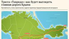 Трасса Таврида: как будет выглядеть главная дорога Крыма