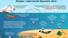 Находки с окрестностей Крымского моста