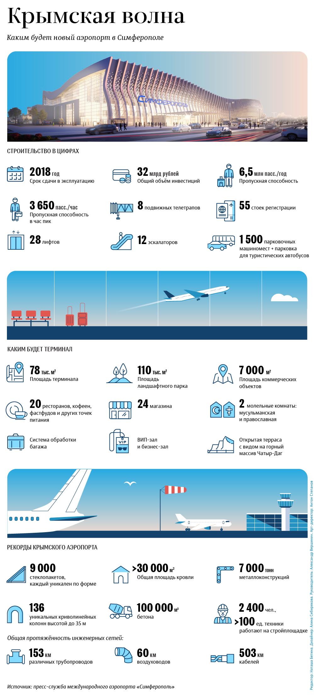 Каким будет аэропорт в Симферополе