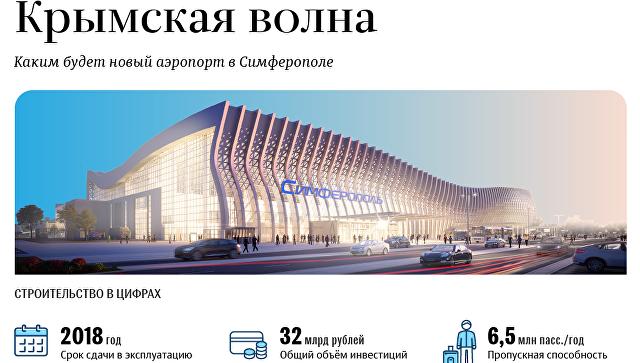 Каким будет новый аэропорт в Симферополе
