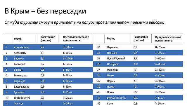 В Крым - без пересадки
